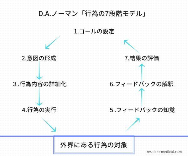 D.A.ノーマンの行為の7段階モデル概念図