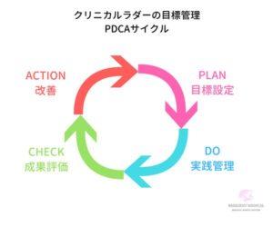クリニカルラダーの目標管理の例を解説した図