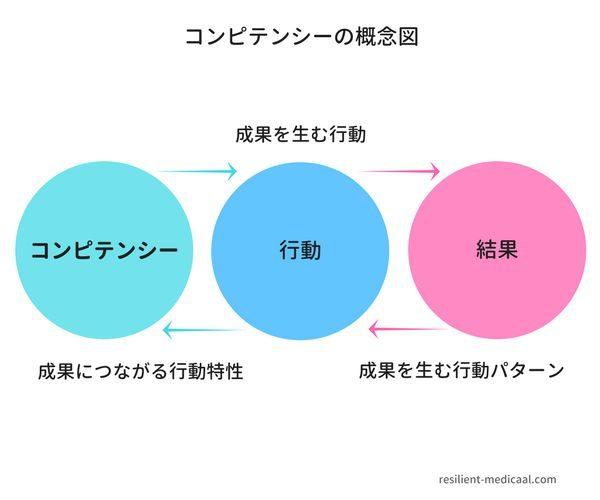 コンピテンシーの意味と概念を解説した図