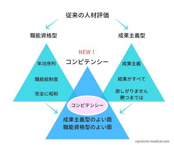 コンピテンシー評価モデル例と従来型モデル例との違いを説明した図