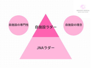 クリニカルラダーを作成する基礎を説明した図