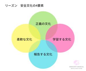 安全文化の4要素