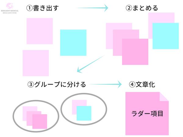 クリニカルラダーの項目をKJ法で作成する説明図