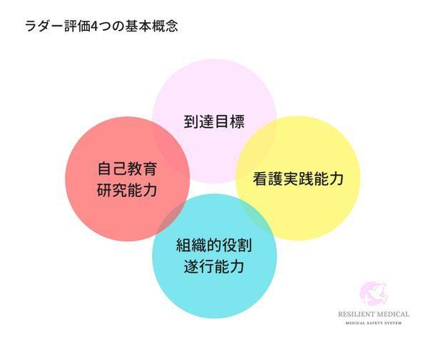 クリニカルラダーの評価方法の原則を解説した図