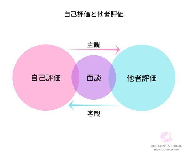 クリニカルラダーの評価方法を解説した図