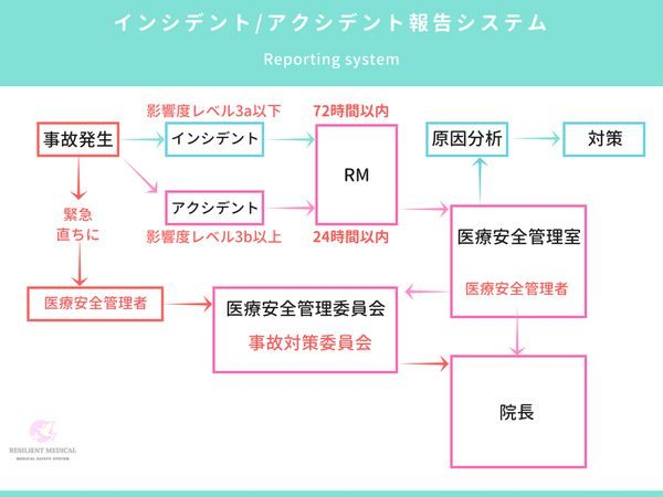 医療安全管理体制における報告システムの説明図