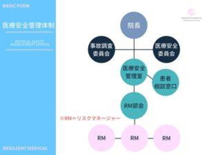 医療安全管理体制の組織図