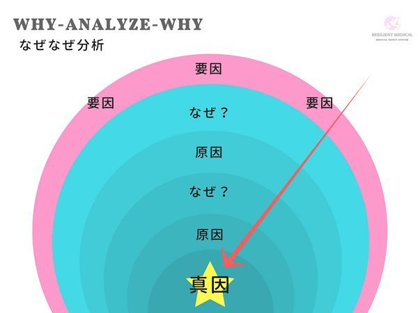 なぜなぜ分析の目的と意義を説明した図