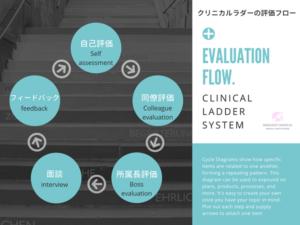 クリニカルラダーシステムの評価フロー図