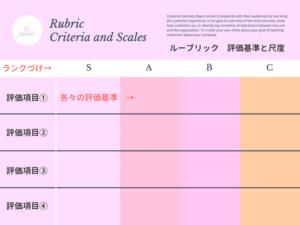 看護師のパフォーマンス評価におけるルーブリックの図