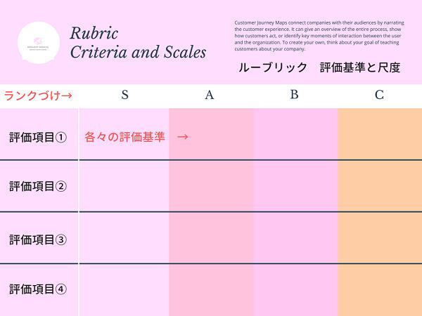 パフォーマンス評価のルーブリック評価基準と尺度の図