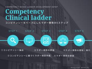 コンピテンシーをベースにしたクリニカルラダー開発の手順を解説した図