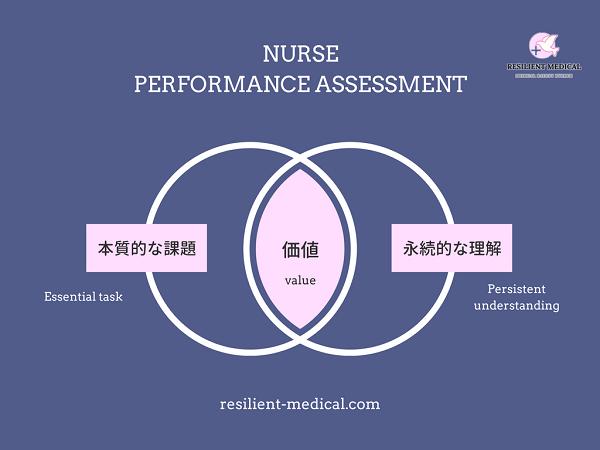 看護師のパフォーマンス評価の重要点を説明する図