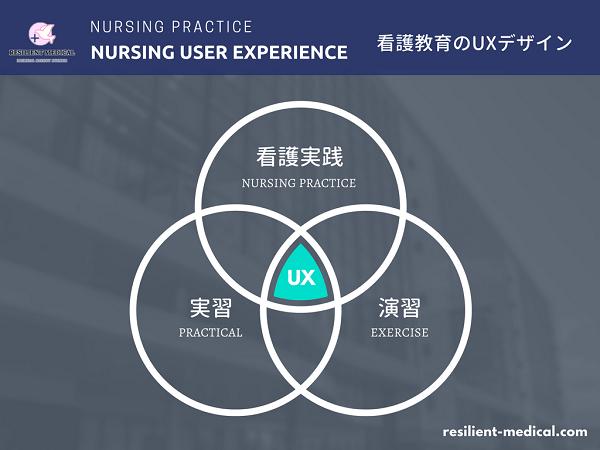 看護教育におけるUXデザインの概念図