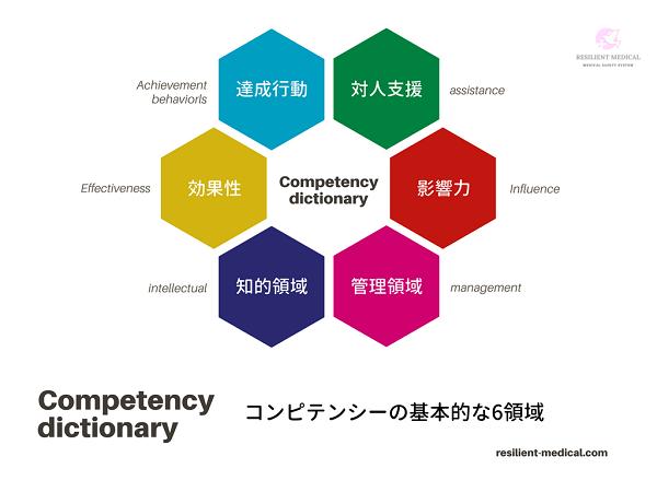 コンピテンシーの基本的な領域を説明した図