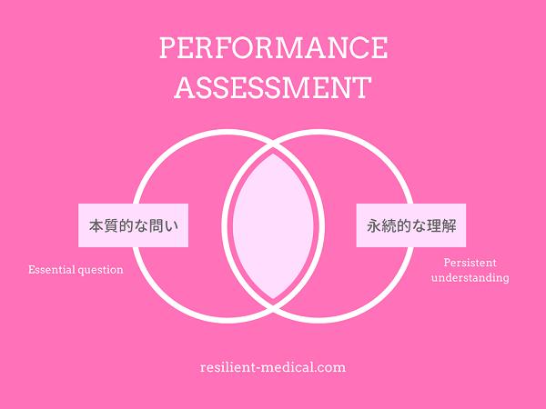 パフォーマンス評価のメリットを解説する図
