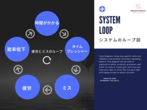 医療安全におけるシステム思考のループ図