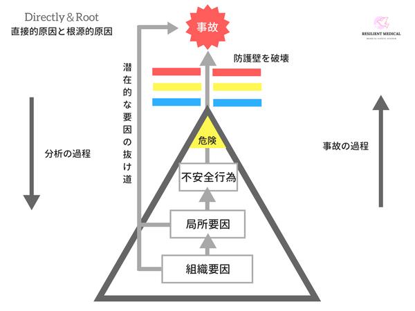 医療事故の直接的原因と潜在的要因の概念図