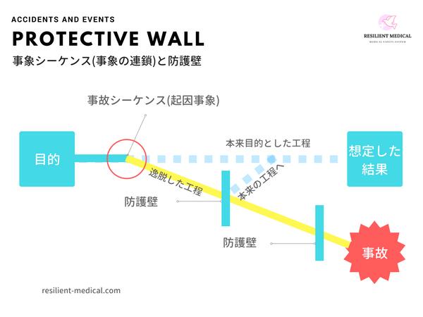 医療事故を防ぐ防護壁を解説した図