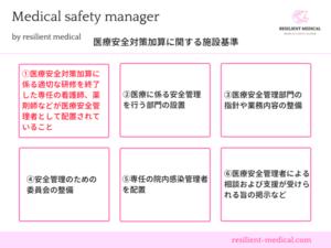 医療安全管理者の配置を説明する図