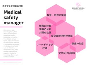 医療安全管理者の役割を解説した図