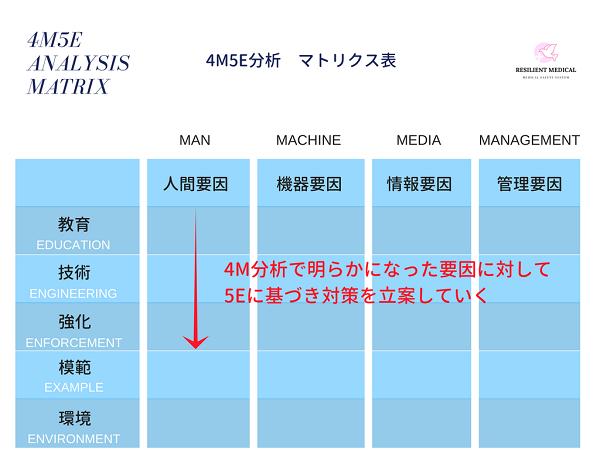 4M5E分析のマトリクス表を解説した図