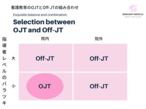 看護教育のojtとoff-jtの組み合わせを解説した図