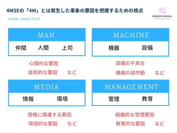 4M5Eの「4M」を解説した図