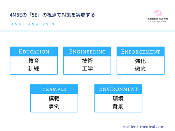 4M5E分析の「5E」を解説した図