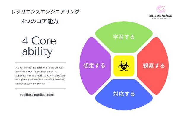 レジリエンスエンジニアリング 4つのコア能力の解説図