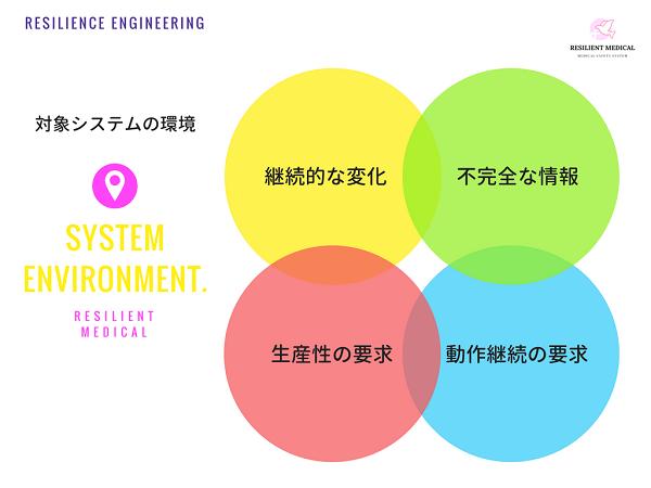レジリエンスエンジニアリングの対象システムの環境を解説した図