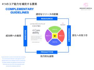 レジリエンスエンジニアリングの4つのコア能力を補完する指針を解説した図