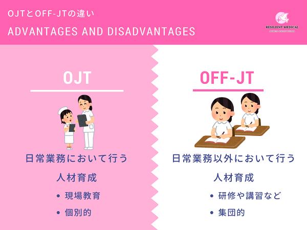 OJTとOff-JTの違いを解説した図