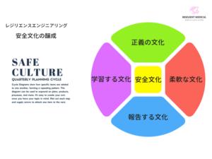 レジリエンスエンジニアリングの安全文化を解説した図