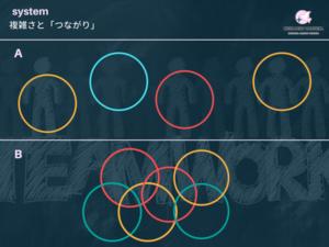 システムとは何かという意味と概念を解説した図