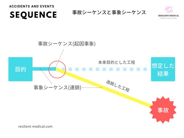 医療事故の事故シーケンスと事象シーケンスを解説した図