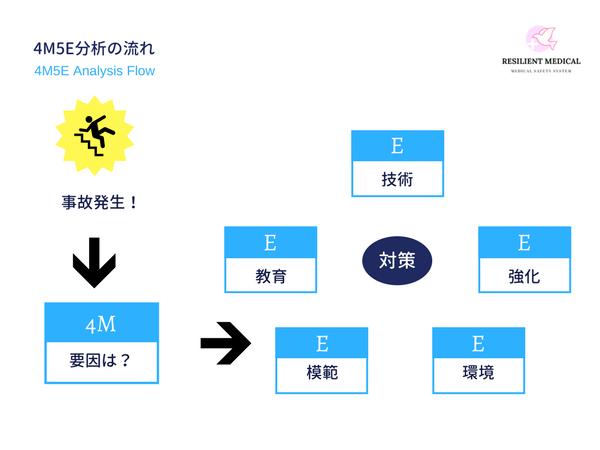 4M5E分析の手順と方法を解説した図
