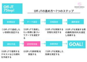 Off-JTの進め方を解説する図