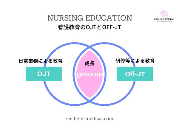 看護教育のOJTとOff-JTを解説する図