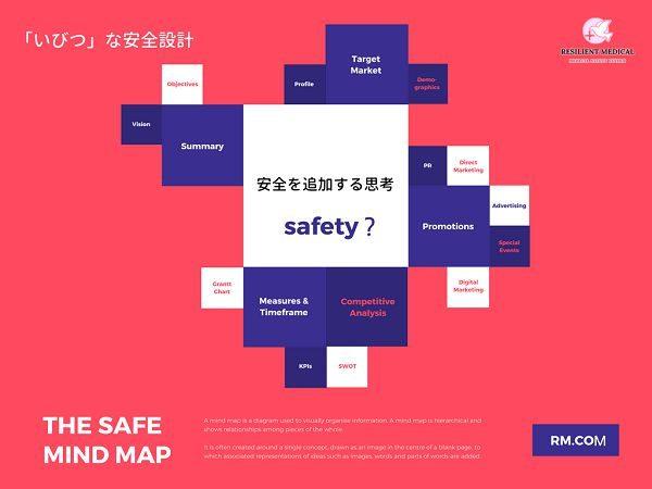安全設計の重要性を解説した図