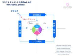リスクマネジメントのプロセスを解説した図