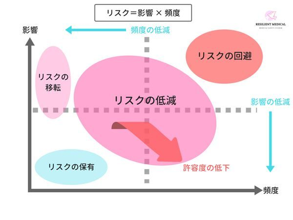 リスクマネジメントの意味を解説した図