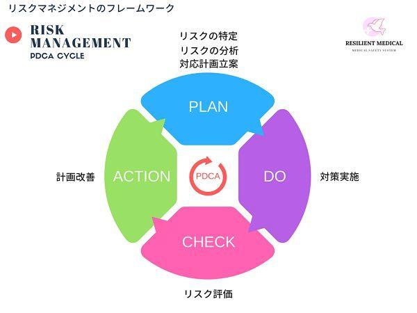 リスクマネジメントのフレームワークを解説した図