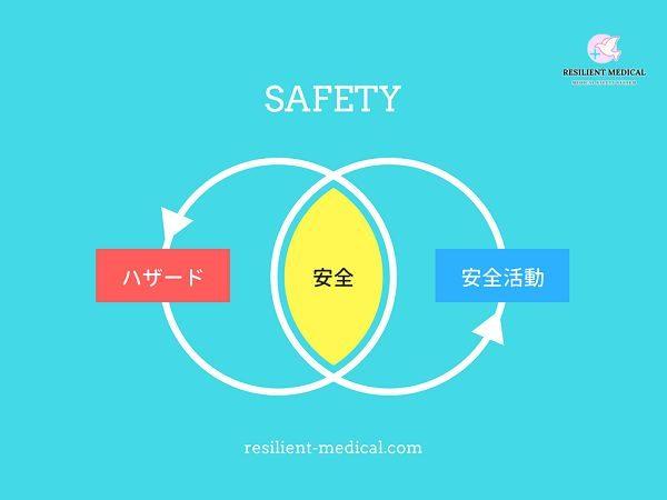 安全とは何かの意味の概念図