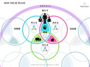 ノンテクニカルスキルのチーム医療での活用を解説した図