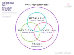 ノンテクニカルスキル教育のポイントを解説した図