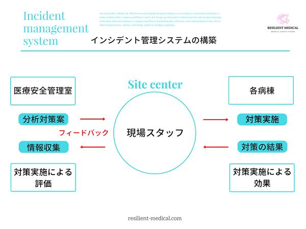 インシデント管理システムの構築と整備の要点を解説した図