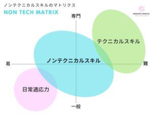 ノンテクニカルスキルの意味と概念を解説した図