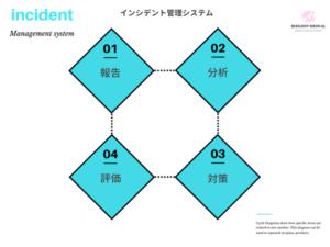 インシデント管理システムの流れを解説した図