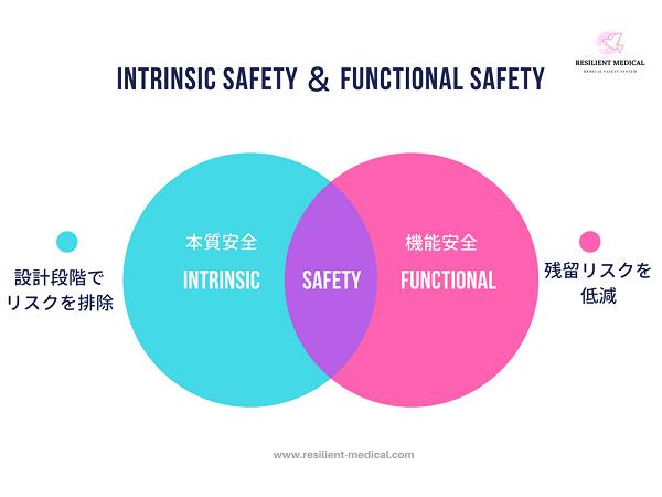 本質安全と機能安全の意味と違いを解説した図